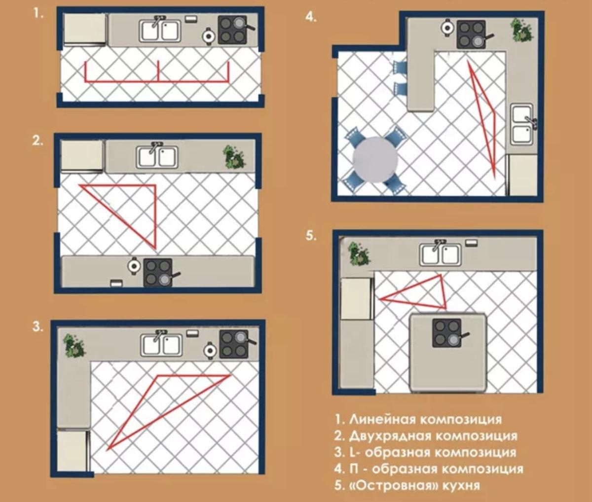 Планировка рабочего треугольника на кухне