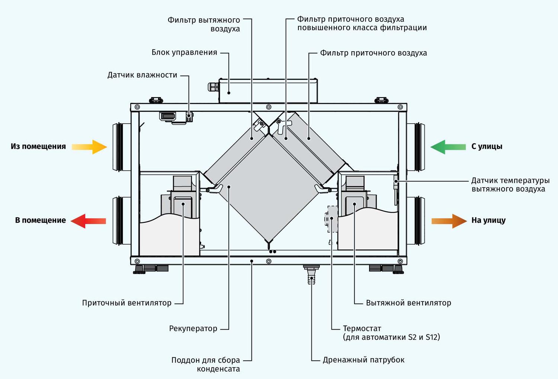 Приточно-вытяжная вентиляция или кондиционер